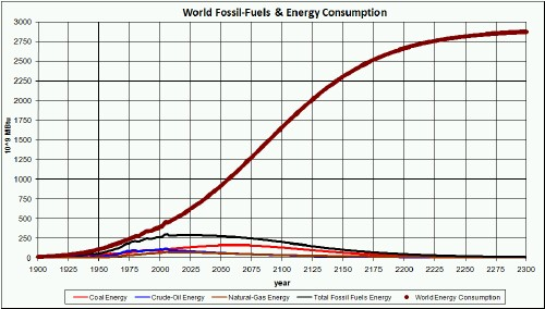 http://garrylynch.files.wordpress.com/2010/02/energyconsumption_fossilfuels.jpg
